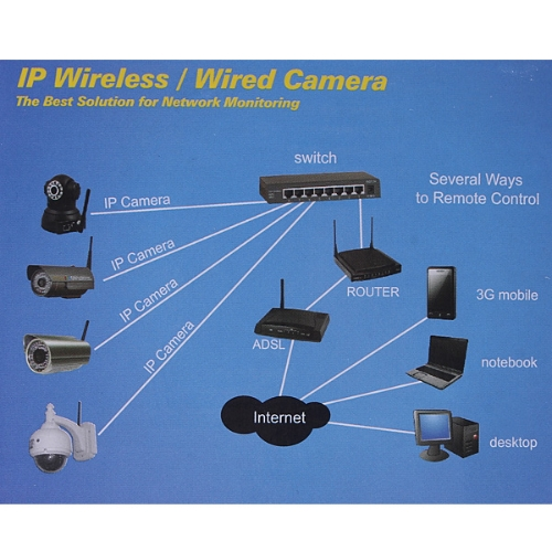Buy IP Camera